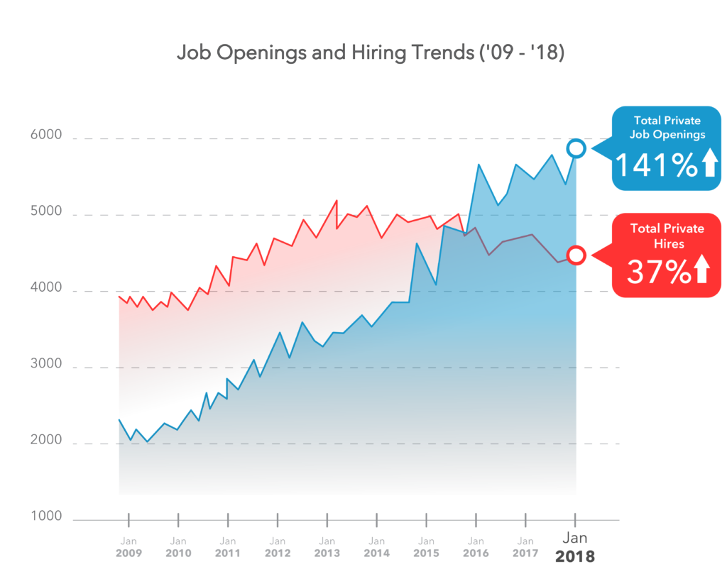Job Opening Hiring Trends Artificial Inteligence
