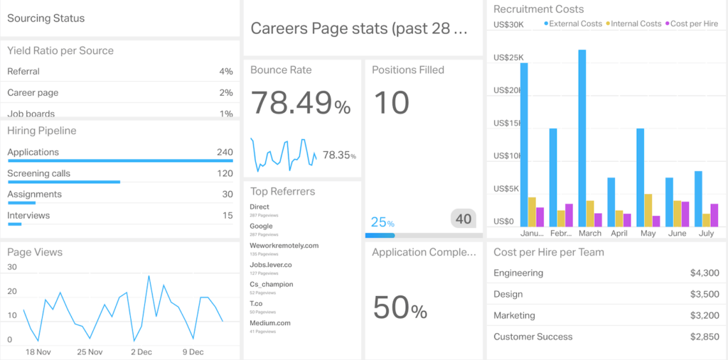 Example of a typical recruitment dashboard