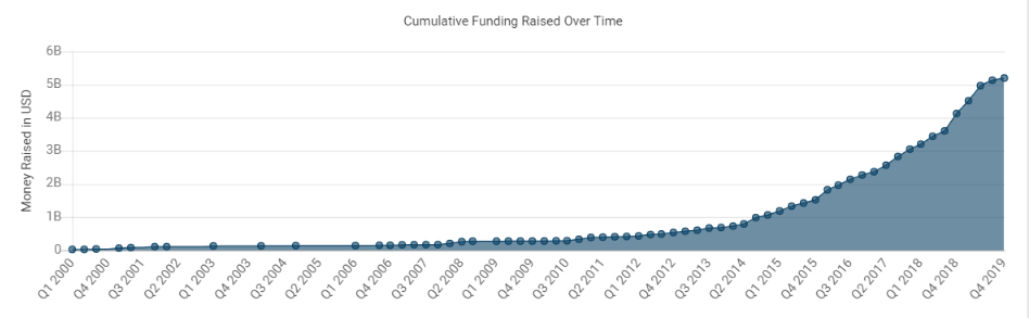 A chart representing cumulative funding raised by recruitment technology startups over time