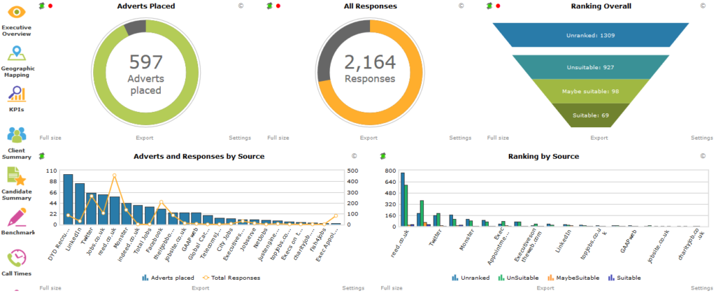 A dashboard showing sourcing channel effectiveness